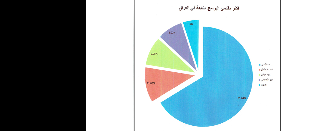 Al-Basheer Show Rated First for 65% of Iraqi People